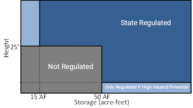 regulations chart showing the distance